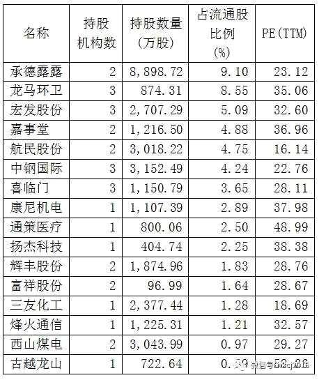 二季度险资现身64家公司 新进19家增持16家(名单)
