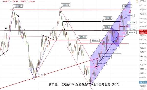 利率交易看空黄金至1260下,原油48下还是空