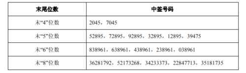 昭衍新药网上发行中签号出炉 共18450个