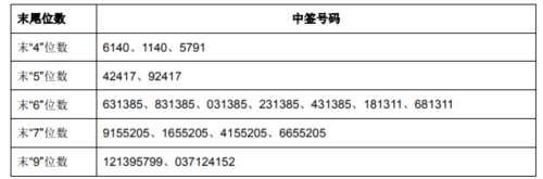 川恒股份网上发行中签号出炉 共72018个