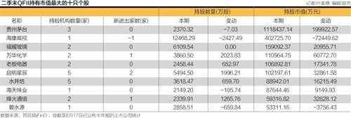 外资银行入场  QFII买买买上半年加仓近2成