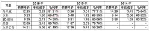 横店影视IPO:爆米花等衍生品毛利率畸高 发力三四线城市