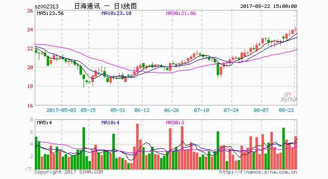 日海通讯控股股东协议受让5%股份 受让价款3.36亿元
