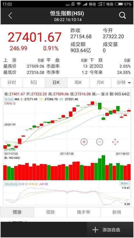 社保基金要投资港股?基金公司赴京答辩竞标