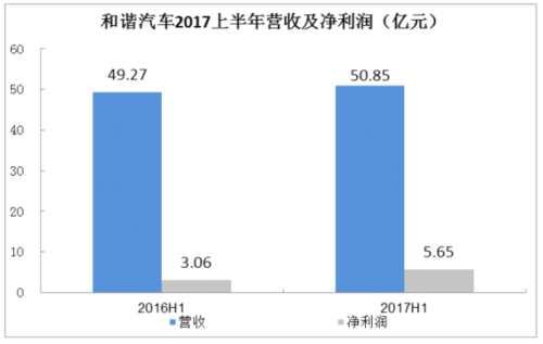 和谐汽车:受惠于宝马销量增长及投资收益 中期净利增长84.5%