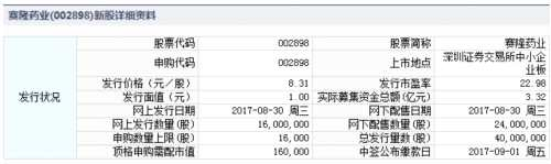 赛隆药业8月30日发行 申购上限1.6万股