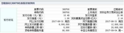 岱勒新材8月31日发行 申购上限8000股