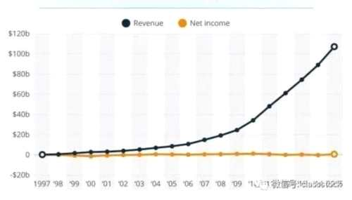 科大讯飞到底是乐视还是亚马逊?管理费营业费占比高
