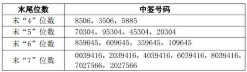 广东骏亚网上发行中签号出炉 共45450个