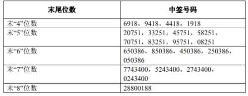 畅联股份网上发行中签号出炉 共82951个