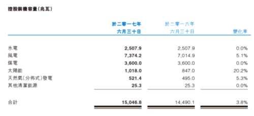 华电福新:营收减少2.9% 净利润增长0.6% 等待机会来临