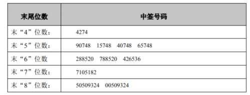 森霸股份网上发行中签号出炉 共40000个
