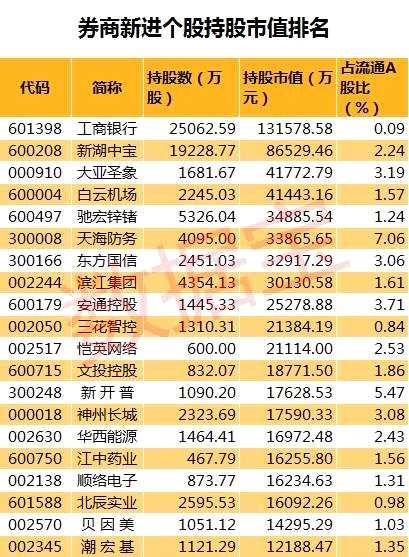 券商新进股揭秘:提前潜伏10只三季度业绩翻倍股
