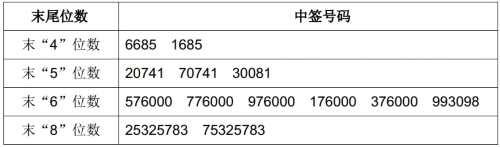 英派斯网上申购中签结果出炉 中签号码共有54000个