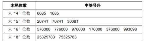 英派斯网上发行中签号出炉 共54000个