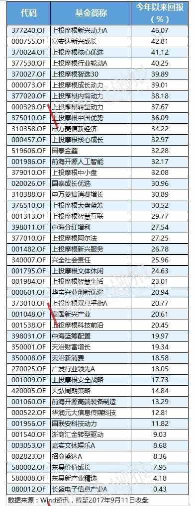 iPhone 8上市倒计时 投资者可借道这些基金布局苹果概念股(附名单)