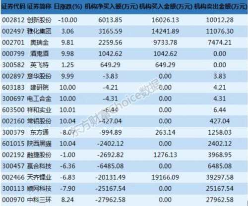 龙虎榜解读:沪股通卖出陕西黑猫 机构2.8亿卖出中科三环