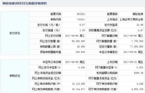 梅轮电梯、森霸股份、英派斯、华通热力9月15日上市 定位分析