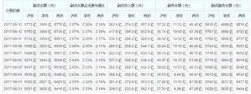 两融余额13连升创19个月新高 51股融资余额增幅超三成
