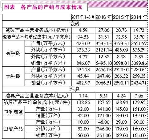东鹏控股多计数亿元资产 采购和存货数据有异常