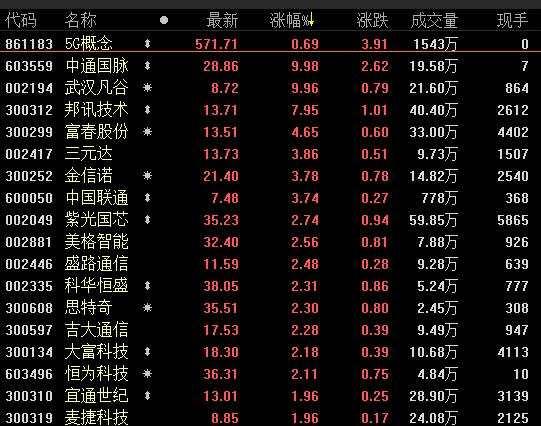 5家机构力荐5G产业链潜力股 名单