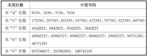 华阳集团网上发行中签号出炉 共131580个