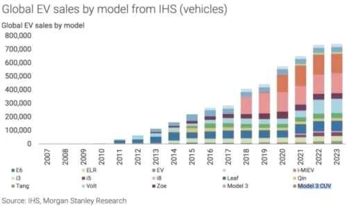 特斯拉三年内将占据全球市场半壁江山?!似乎有点悬