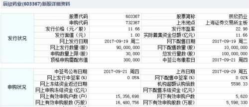 辰欣药业9月29日上交所上市 定位分析
