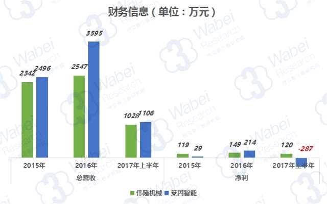 新三板报告:南北稻香村设备供应商齐聚新三板 毛利率差别渐现
