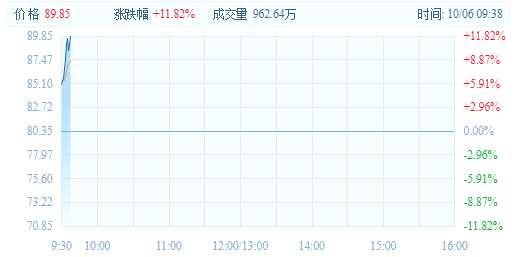 内房股延续涨势,中国恒大涨2.44%,融创中国涨3.75%,继续突破历史新高。
