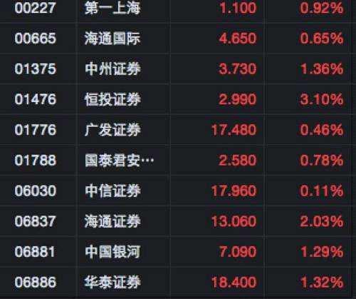 10月6日,中资券商股一片飘红(行情来源:富途证券)