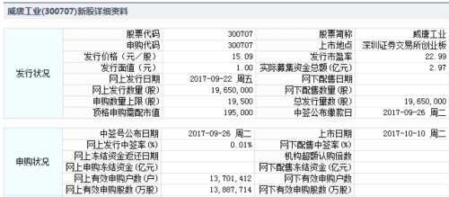 九典制药、威唐工业10月10日上市 定位分析