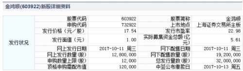 金鸿顺、华森制药10月11日申购指南