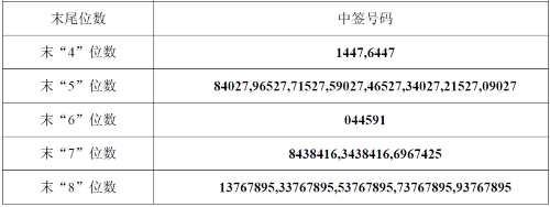 风语筑网上发行中签号出炉 共32400个