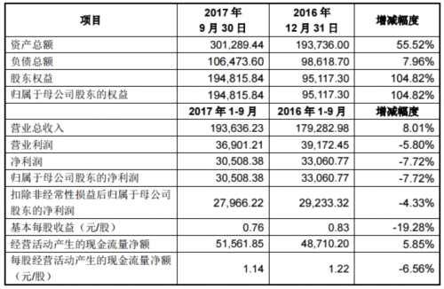 横店影视10月12日上市 前三季度净利润3.05亿