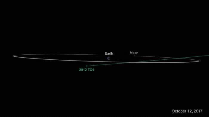 房子大小的小行星2012 TC4今天将近距离掠过地球