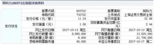 阿科力、京华激光、集泰股份10月13日发行 申购指南