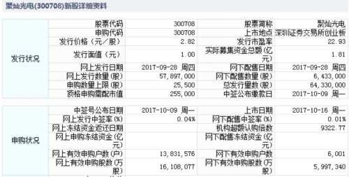 翔港科技、金逸影视、聚灿光电10月16日上市 定位分析