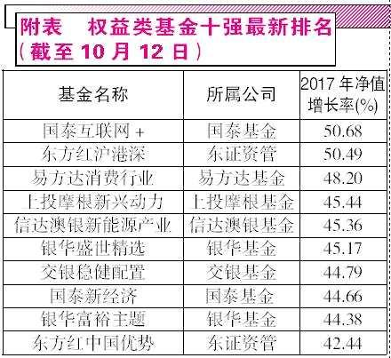 """2017年公募状元渐行渐近 国泰彭凌志""""单挑""""东方红林鹏?"""