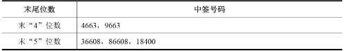 京华激光网上发行中签号出炉 共20502个