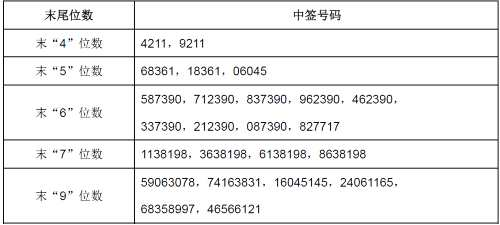 阿科力网上发行中签号出炉 共19530个