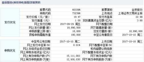 金辰股份10月18日上交所上市 定位分析