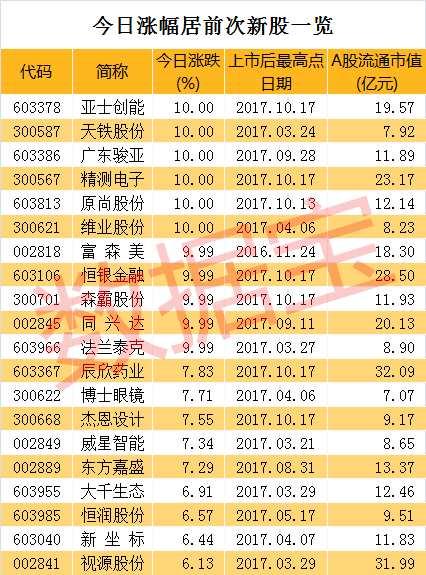 次新股炒作热情不减 超跌绩优股补涨力度大(附名单)