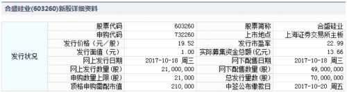 合盛硅业10月18日发行 申购上限2.1万股