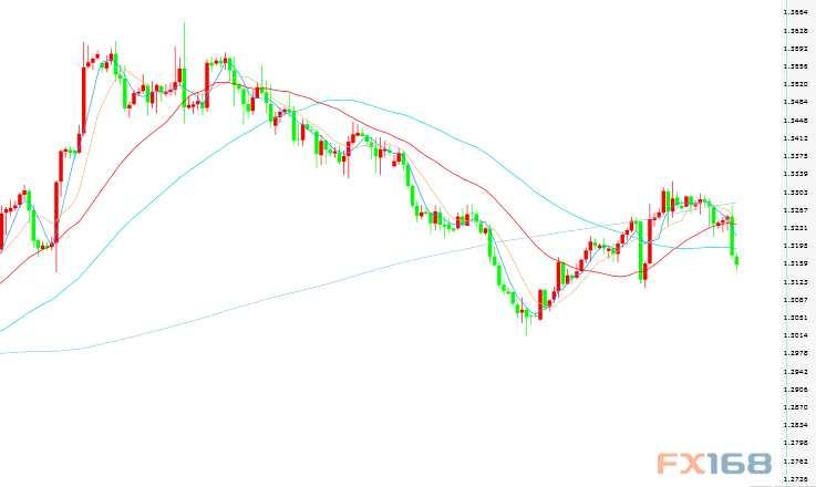 投行分析预测:英镑/美元中长期显弱 后期或进一步下跌