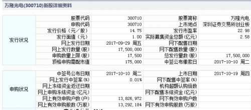 万隆光电10月19日创业板上市 定位分析