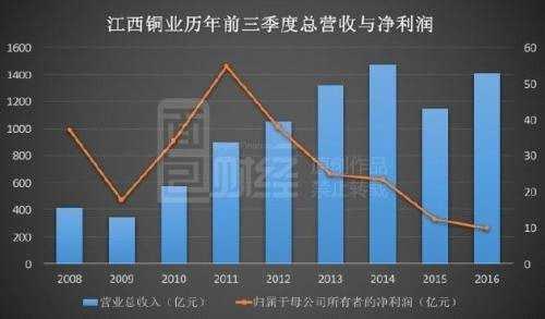 周期魔咒:铜业公司利润飙涨 股价仍较十年前腰斩