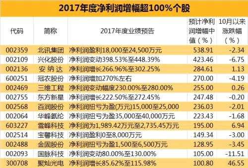 首批全年业绩暴增股名单 提前收藏!