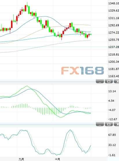 黄金短期跌势略有缓和 关注1282附近阻力