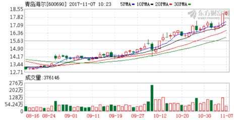 青岛海尔全资子公司拟在香港发行80亿港币可交换债券